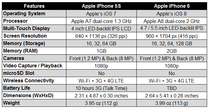 Apple to Announce New iPhone 6 | AJ's Tech Talk