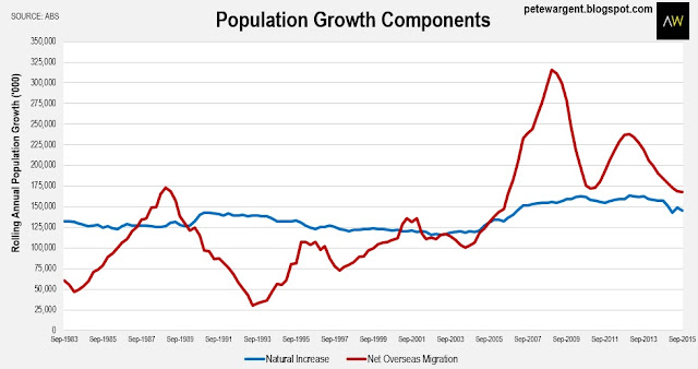 Population growth components