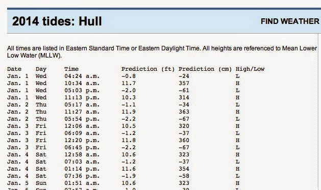 Below Is A Snippet From The Boston Website With High And Low Tide Times For Hull On South Side Of Harbor Complex