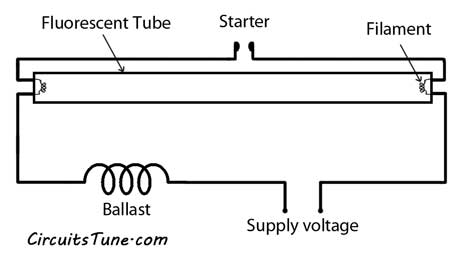 Circuit de lumière de tube de schéma de câblage de lumière fluorescente