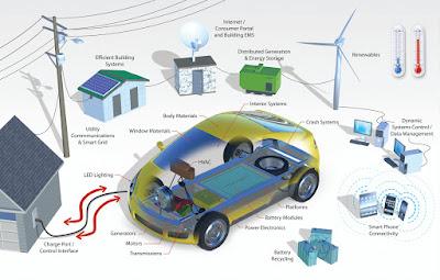 Endolla't a la mobilitat elèctrica a través d'una 'smartgrid'