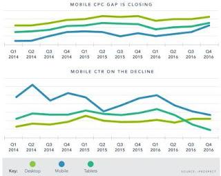 Prospek CPC Mobile Design Naik 26 Persen di Tahun 2017