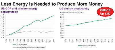 desacople entre PIB y consumo energético