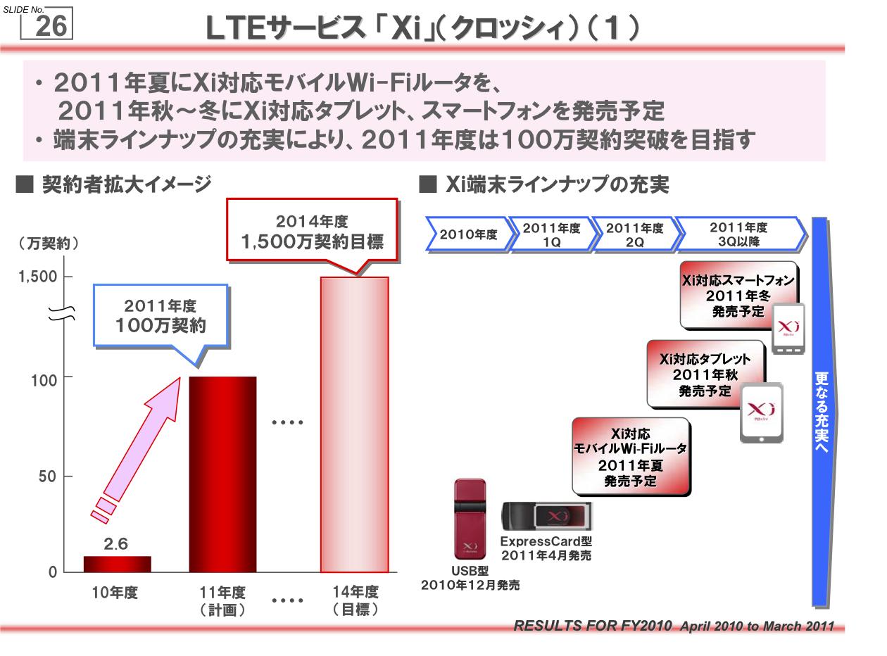 Japan Mobile Tech: May 2011