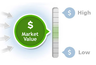 Market Value Analysis