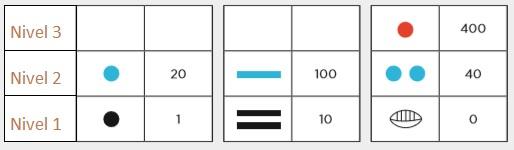 Numeración Maya valores por niveles - Desafío 78 Quinto grado -¿En que se parecen?