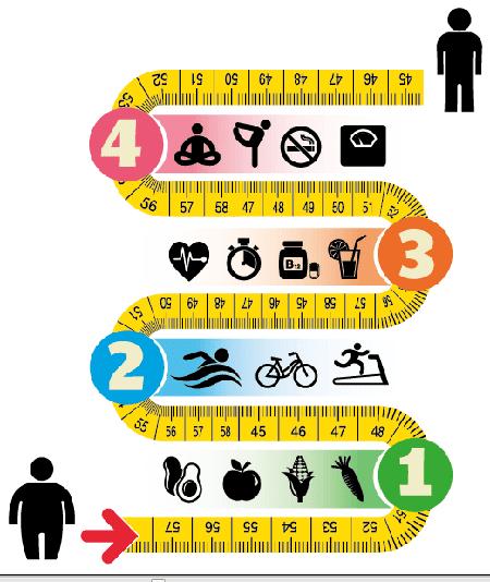 Muốn giảm cân
