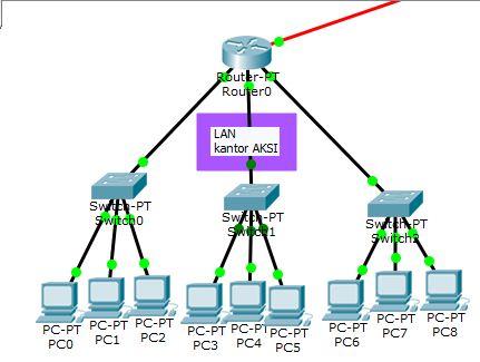 Kampus aksi skema jaringan lan man dan wan local area network lan adalah suatu perangkat jaringan yang menghubungkan komputer yang satu dengan komputer lainnya dengan menggunakan kabel dan router ccuart Gallery