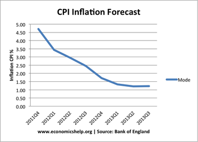 inflation forecasts 2012