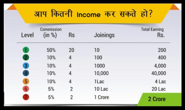 Champcash Income Chart