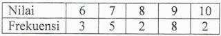 Soal UN Matematika SMP 2017 dan Pembahasan 31-40
