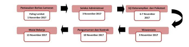 Lowongan Kerja LKPP Posisi Staf Pendukung Sistem Manajemen Mutu Hingga 1 November 2017