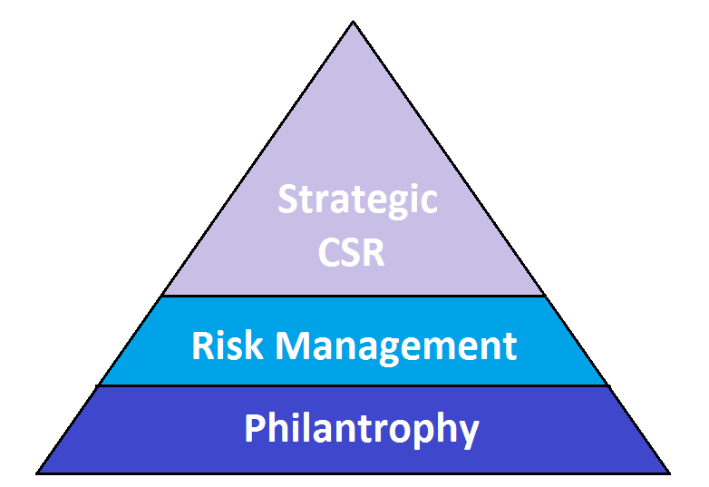 """carroll csr pyramid nestle Using carroll's csr pyramid as a framework for descriptive analysis, wits zen   this social media campaign by greenpeace forced """"nestle to come up with."""