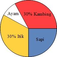 Kumpulan Soal Matematika Sd Membaca Diagram Batang Dan Lingkaran