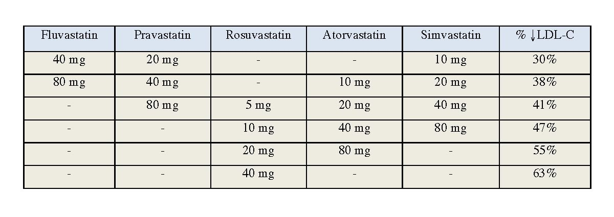 Equivalent Doses Of Lipitor And Crestor Camisetas