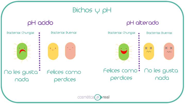 cómo afecta el pH a la piel