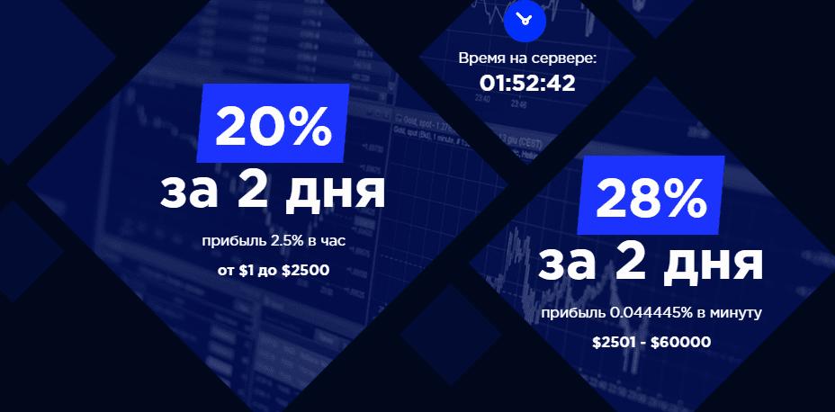 Инвестиционные планы Feebit