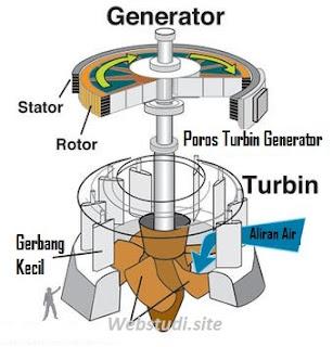 Gambar-Turbin-Generator-PLTA