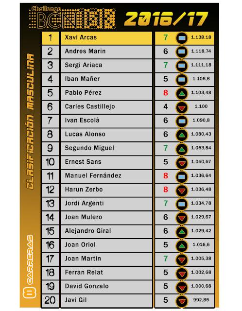 Clasificación Masculina - ChallengeBCN!0K 2016/17 - 8 carreras