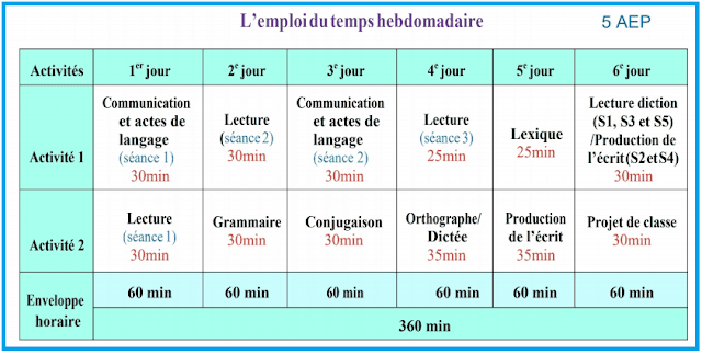 L'emploi du temps hebdomadaire des matière du français aux primaire