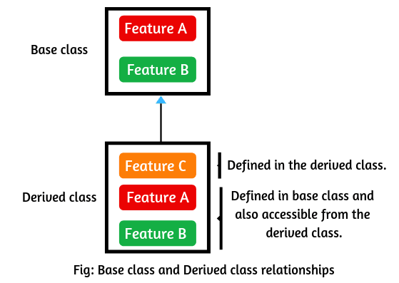 Base class and derived class relationships