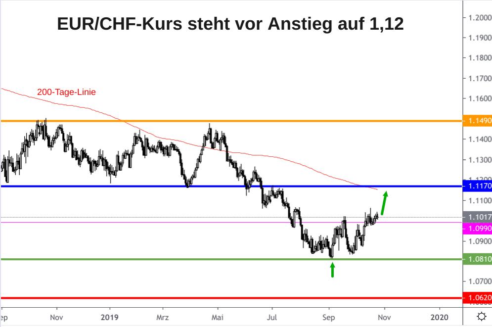 EUR/CHF-Kursentwicklung mit horizontalen Unterstützungen und Widerständen sowie 200-Tage-Linie