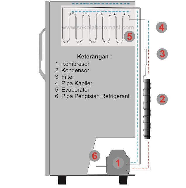 Prinsip dan Cara Kerja Sistem Pendinginan pada Kulkas