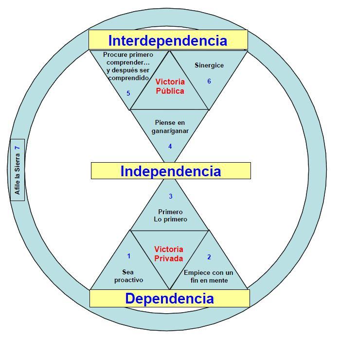 independencia interdependencia dependencia hábitos de la gente efectiva covey