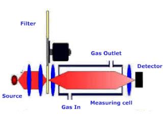 Single Beam Dual Wavelength Configuration