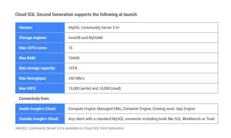 Google Cloud Platform Blog: The next generation of managed MySQL