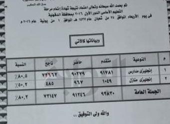 نتيجة الشهادة الإعدادية محافظة الدقهليه 2016 الترم الثانى - نسبة نجاح 80%
