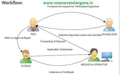 Telangana AP State Late Registration of Birth Apply in Meeseva  | Application Download