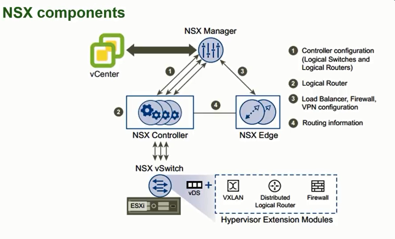 Notes from the Networking Field: VMware NSX Lab on ESXi - VCP6-NV Part1