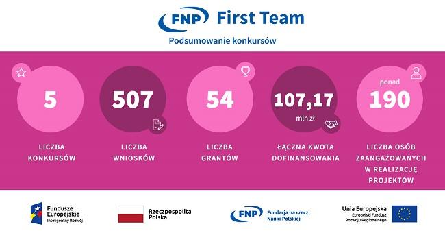 First Team statystyki konkursów - źródło Fundacja na rzecz Nauki Polskiej