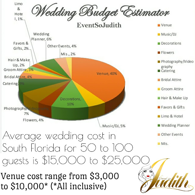 Wedding Budget Estimator, How to Plan a Wedding, Budget