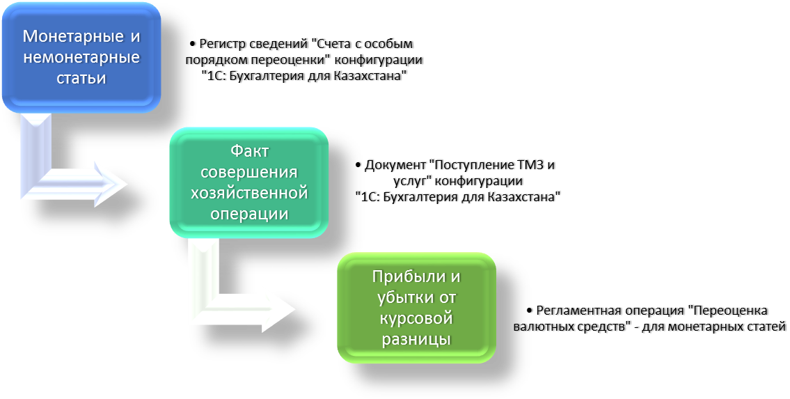 С Казахстан Порядок отражения курсовых разниц в конфигурации С  Рис 1 Категории бухгалтерского учета и их проецирование в конфигурации 1С Бухгалтерия 8 для Казахстана