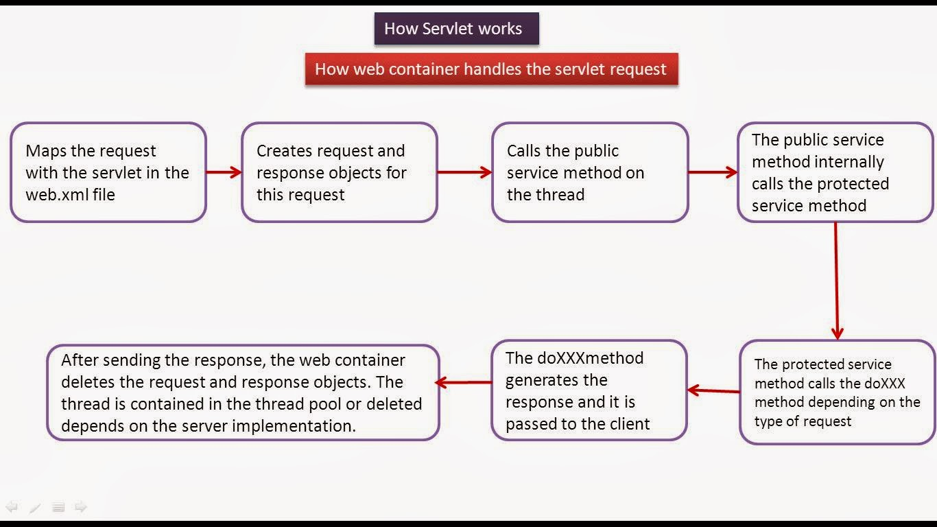 How Servlets Works - Flow chart