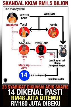THE MONEY TRAIL - RASUAH SHAFIE