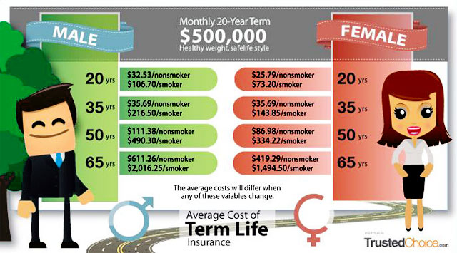Term Life Insurance Rate Chart by Age
