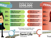 Term Life Insurance Rate Chart by Age in 2018
