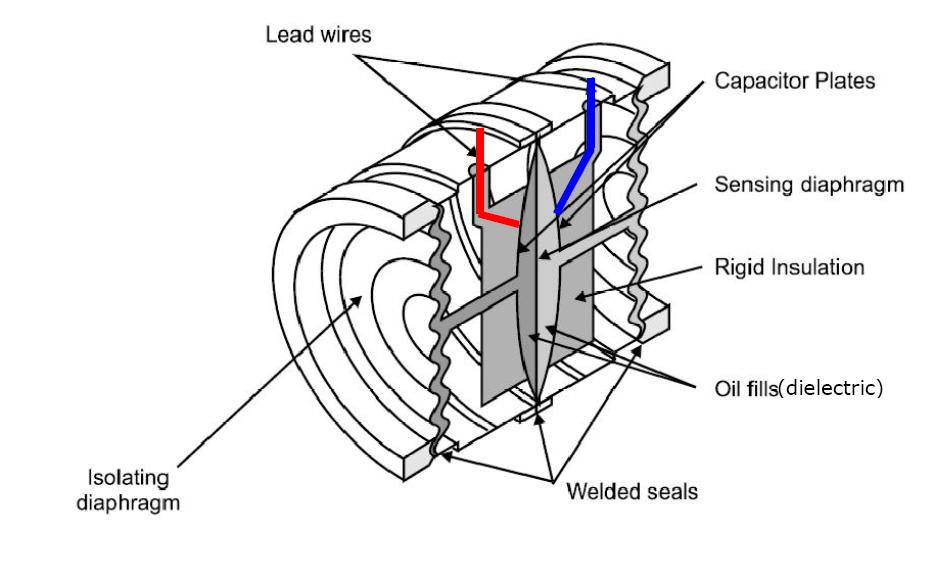 Differential Capacitance Pressure Sensors