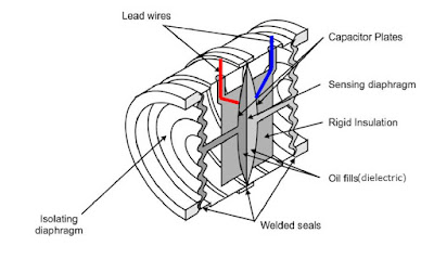 Differential Capacitance Pressure Sensors ~ Learning