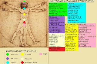 Πώς συνδυάζονται τα ζώδια , τα ενεργειακά κέντρα του ανθρώπινου σώματος  chakra με τους πολύτιμους και ημιπολύτιμους λίθους;