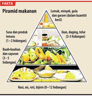 8 Cara Diet dalam Islam Ala Rasulullah Terampuh