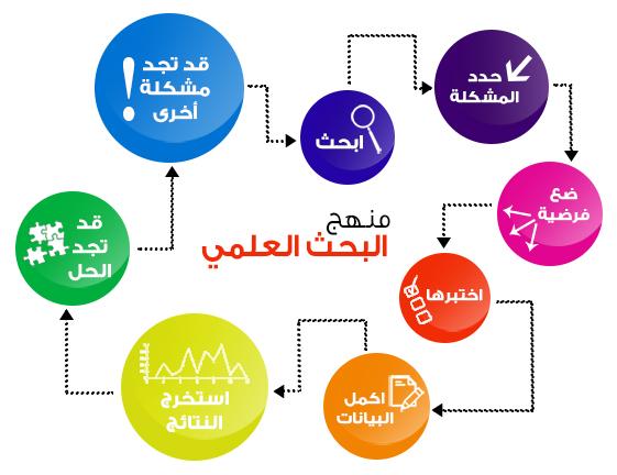 خطة بحث جاهزة pdf في علم النفس
