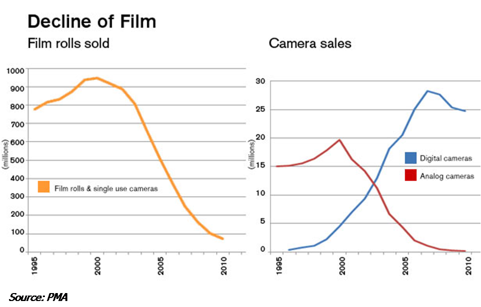The Demise of Kodak: Five Reasons
