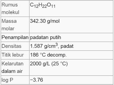 Rumus Kimia Gula
