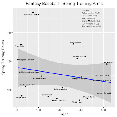 Fantasy Baseball Spring Training Pitching Leaders ADP