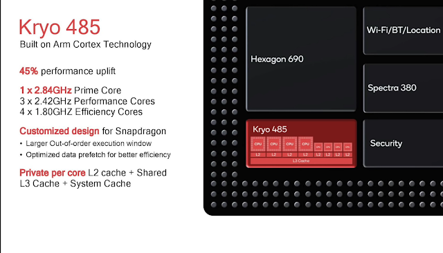 Snapdragon 855 internal cores and design