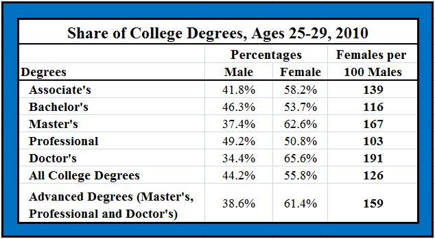 College Degree Levels | Doc - www.mittnastaliv.tk